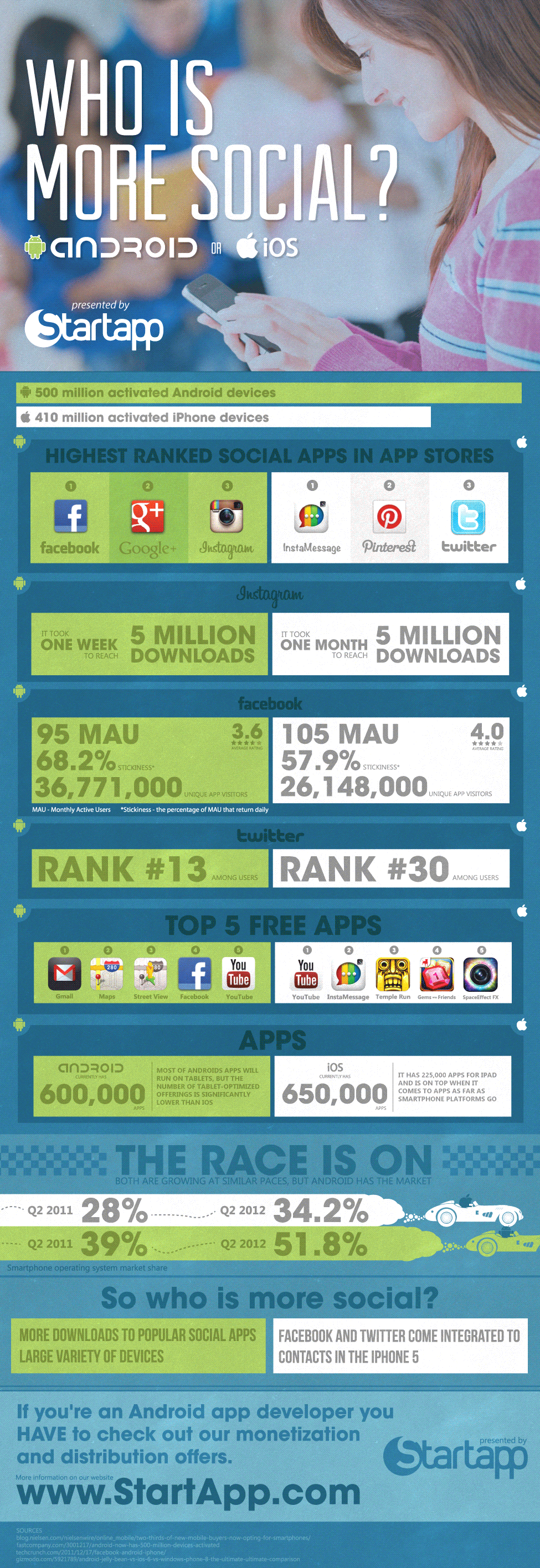 Who is More Social? iOS vs Android [Infographic]