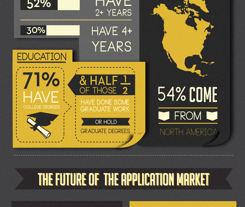 Is A Mobile Application Developer Earning More Than You?