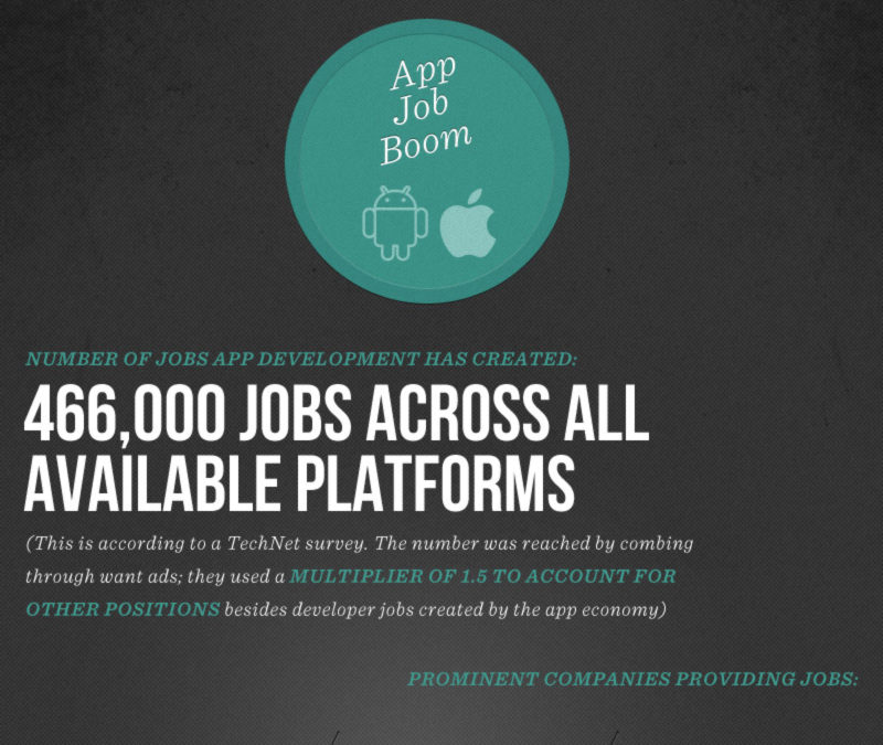 Infographic: The Radical Growth Of The Mobile App Economy